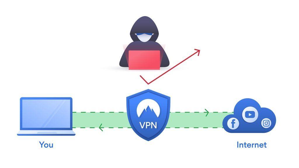 VPN come funziona rete privata virtuale - assistenza computer