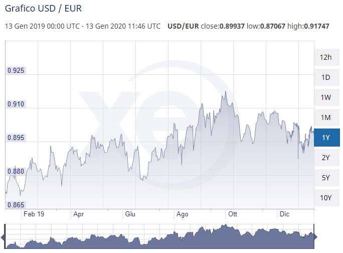 XE-convertitore-euro-dollaro-grafico-storico