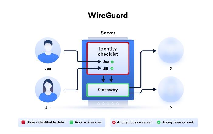 NordLynx - Wireguard infografica