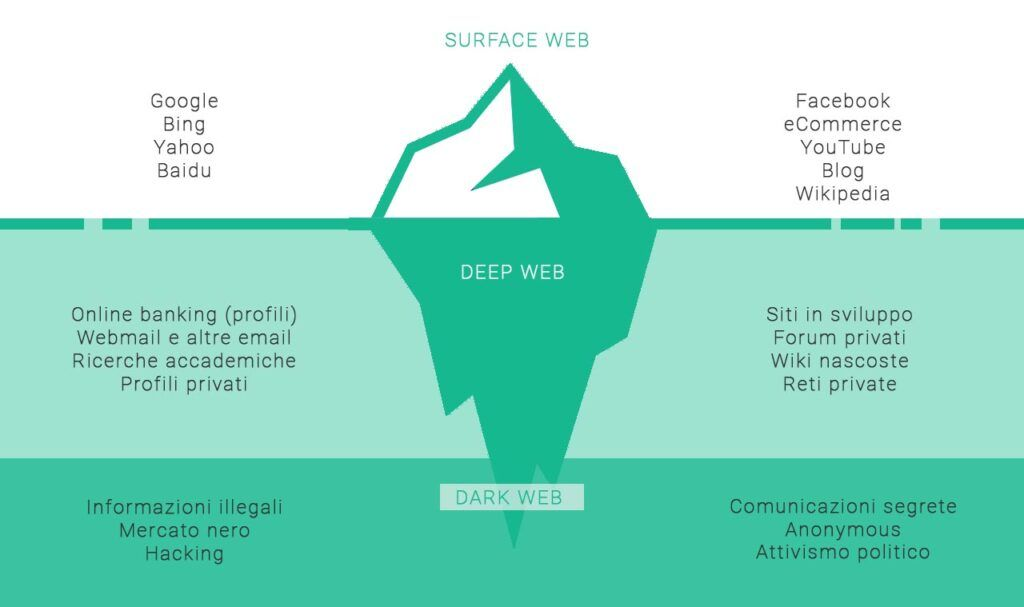deep web dark web infografica