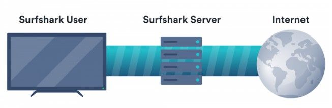 surfshark-vpn-servers
