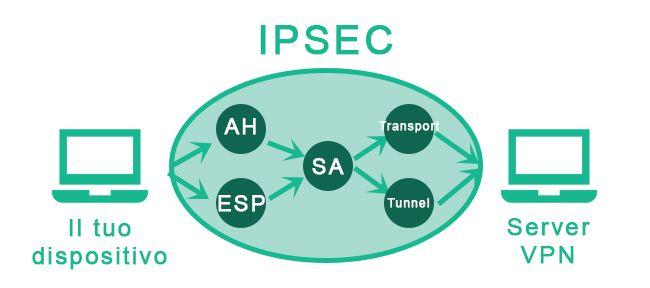 IPSec-protocollo-VPN-grafica