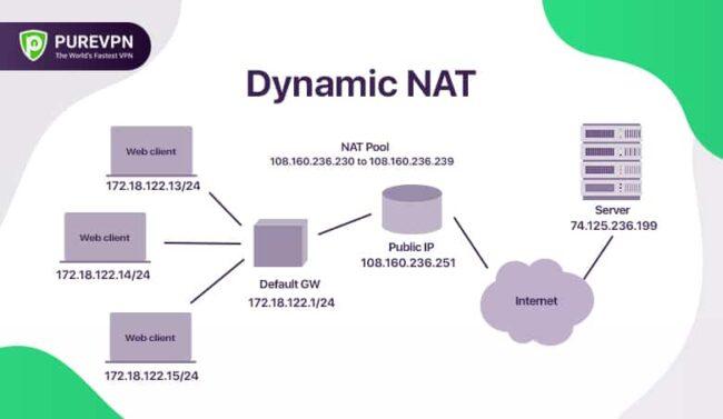 Network Address Translation Dinamica NAT