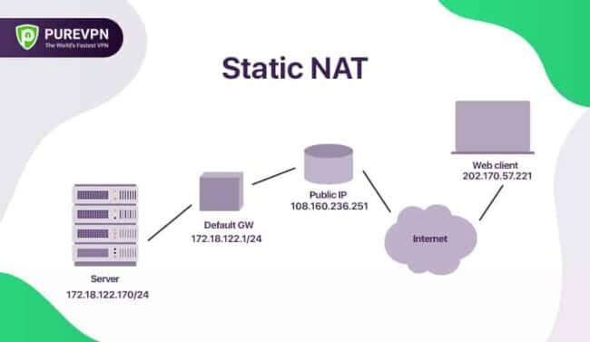 NAT Statica
